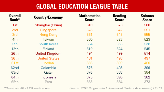 U S Still Behind In World Education Rankings