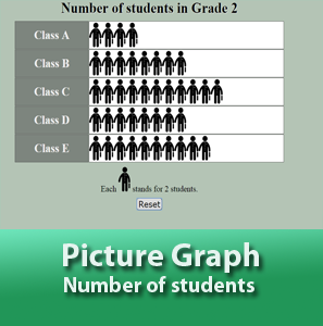 Picture Graph- Number of Pupils