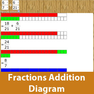Addition Fractions with diagram