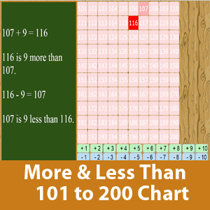 More than and less than chart (101 to 200)