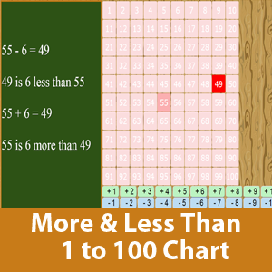 More than and less than chart (1 to 100)