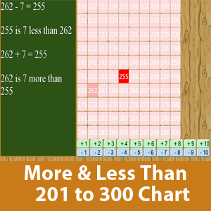 More than and less than chart (201 to 300)