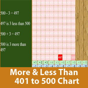 More than and less than chart (401 to 500)