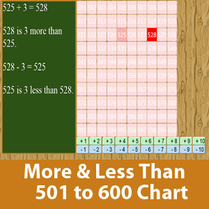 More than and less than chart (501 to 600)