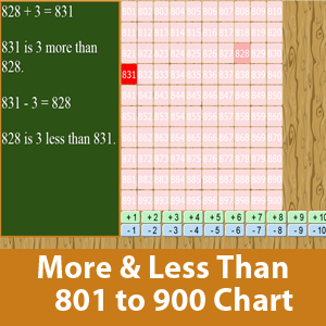 More than and less than chart (801 to 900)