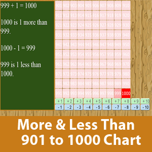 More than and less than chart (901 to 1000)